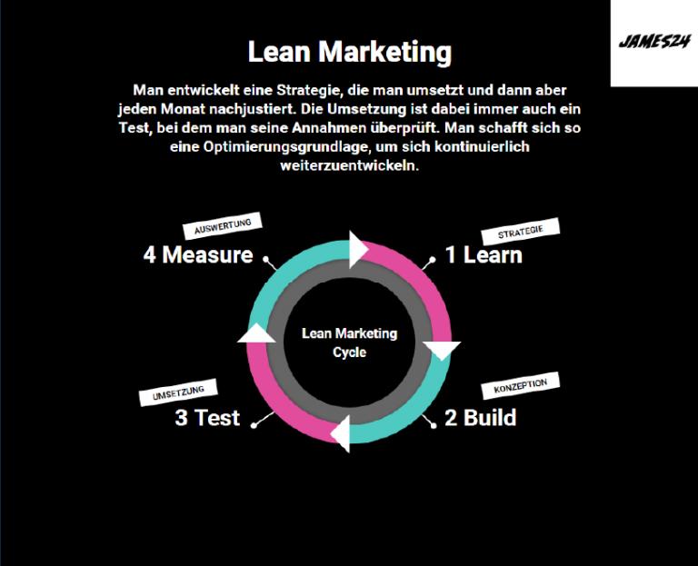 Was ist Lean Marketing?