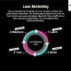 Lean Marketing Infographic Infografik