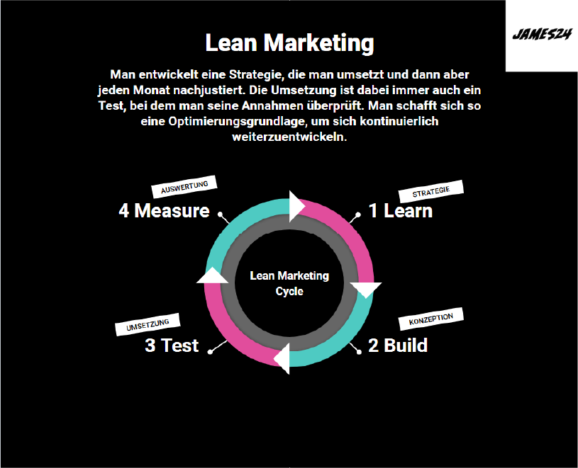 Lean Marketing Infographic Infografik